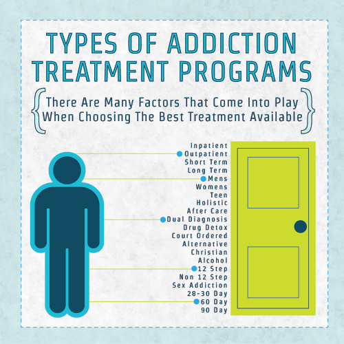 Types Of Addiction Treatment Programs