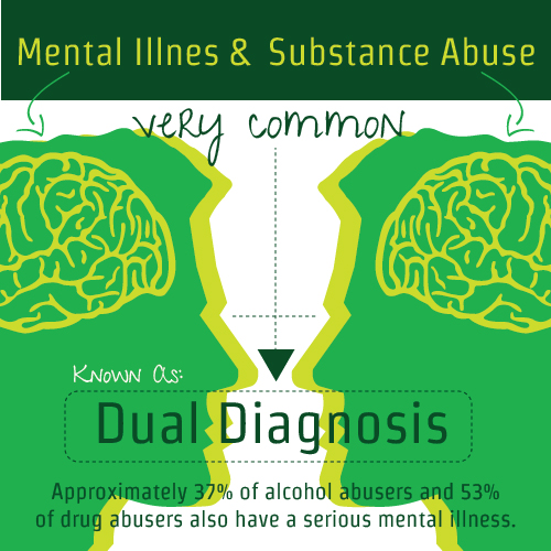 dual diagnosis Dual diagnosis is the term used to describe patients with both severe mental illness read about dual diagnosis (drug abuse with other psychiatric conditions.