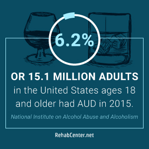 RehabCenter.net Alcohol Addiction And The Best Rehab Centers For Treatment 15.1 Million Adults