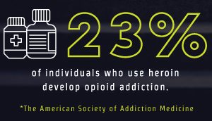 RehabCenter.net Heroin Addiction And The Best Rehab Centers For Treatment 23%