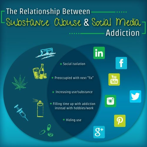 the relationship between substance abuse and social media addiction