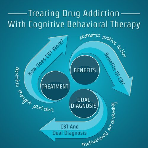 treating drug addiction with cognitive behavioral therapy, Skeleton
