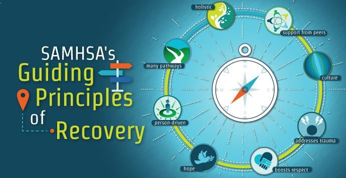 SAMHSAs Guiding Principles Of Recovery