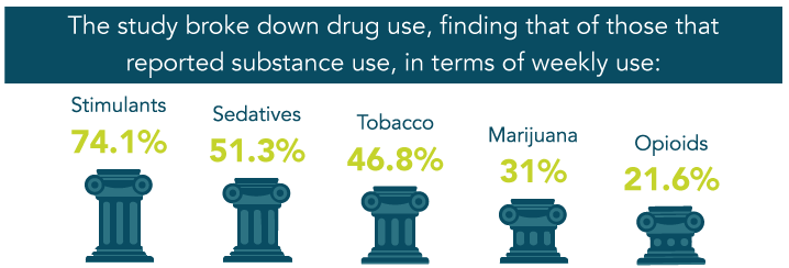 Lawyers And Substance Abuse Survey