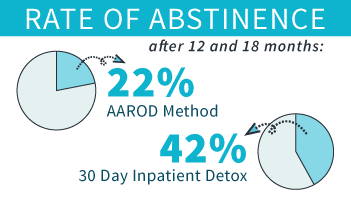 RehabCenter.net Anesthesia-Assisted Opioid Detox_Rate Of Abstinence