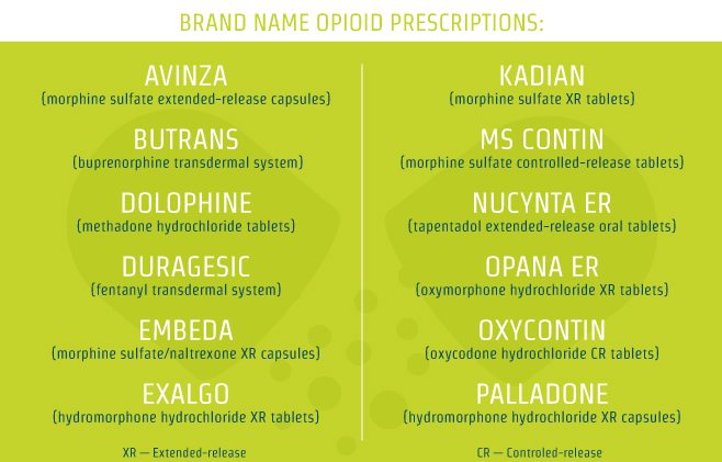 RehabCenter.net List Of All Opioids In The United States Brand Name Opioids