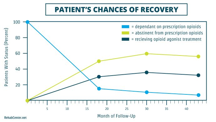 RehabCenter.net Medication Assisted Treatment for Opioid Use Disorders Patient's Chances