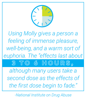 "RehabCenter.net What is The Drug ""Molly""_ 3 To 6 Hours"