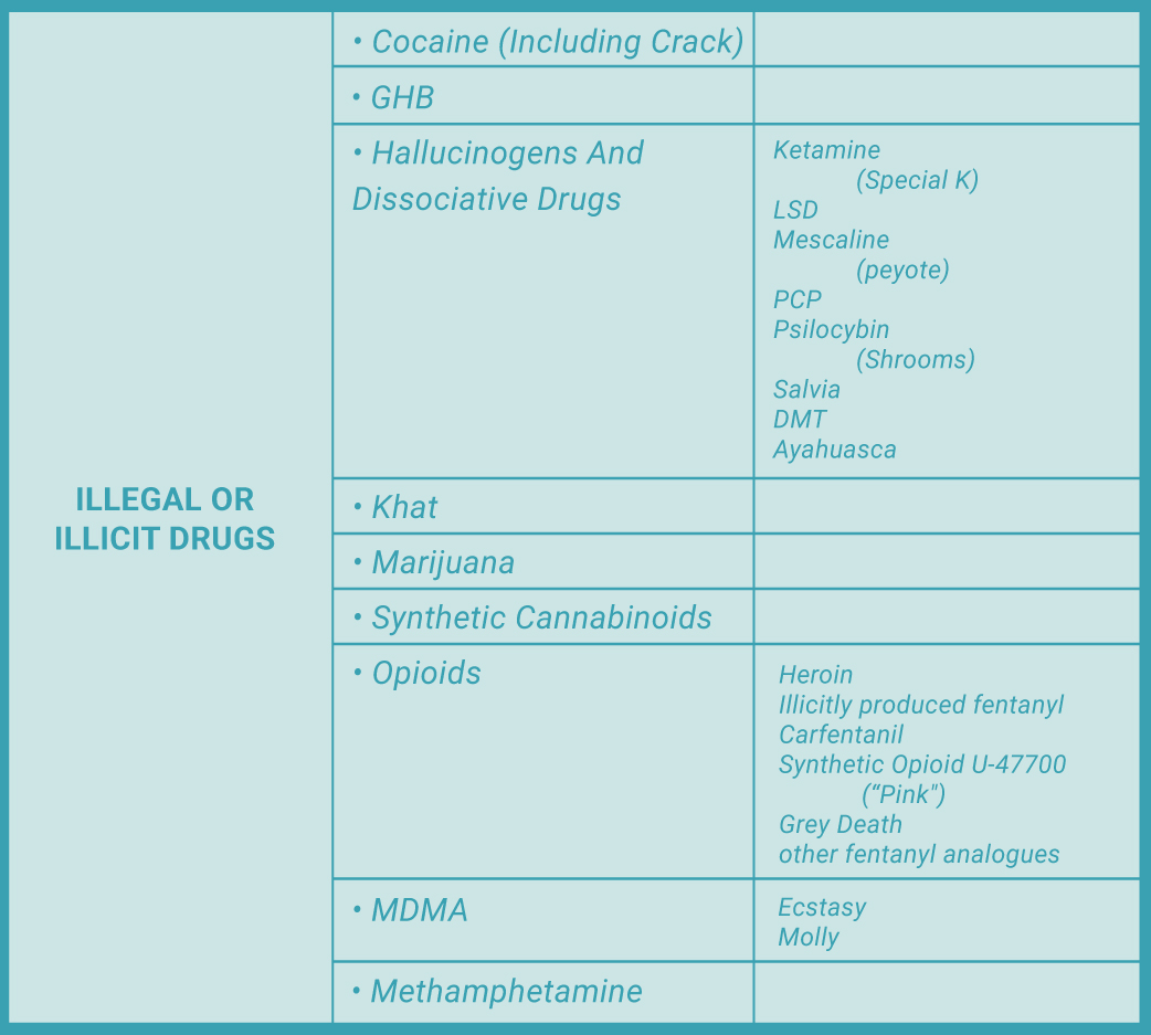 RehabCenter.net List Of Commonly Abused Legal And Illegal Drugs Illicit Drugs